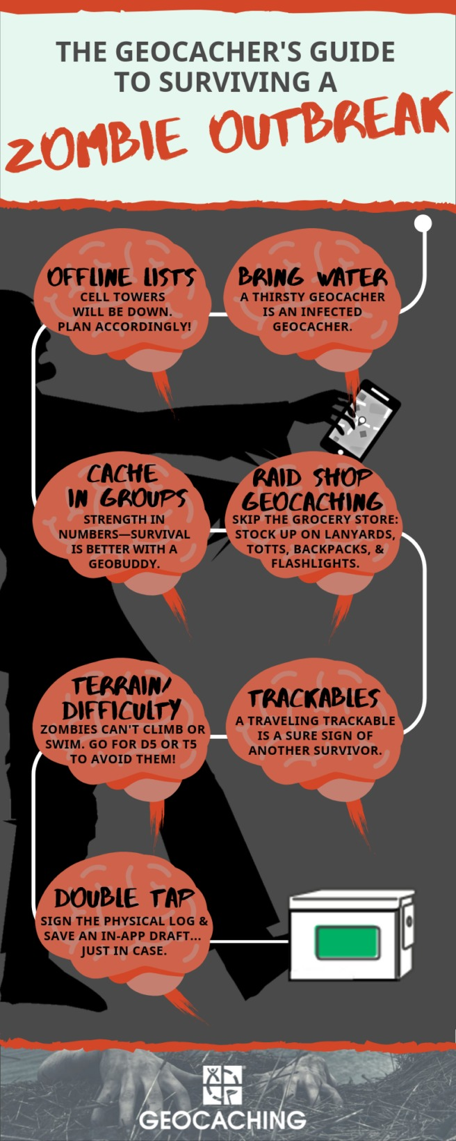 The Geocacher's Guide to Surviving a Zombie Outbreak