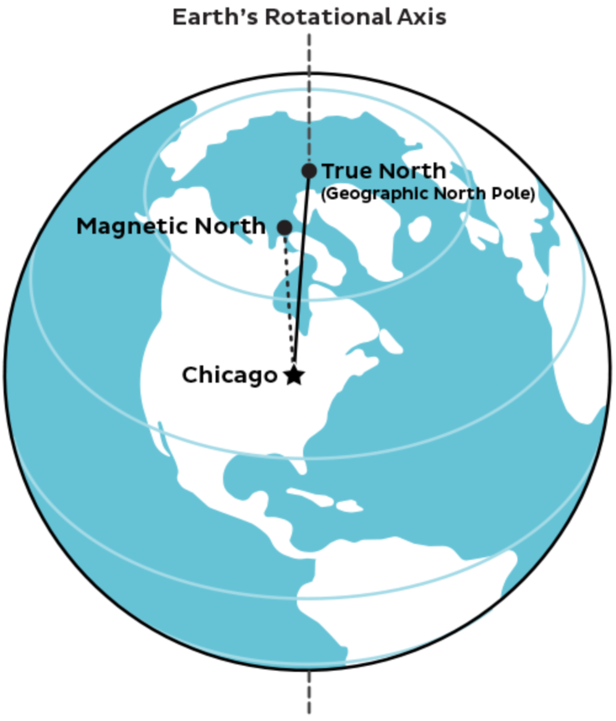 Illustration of true vs. magnetic north